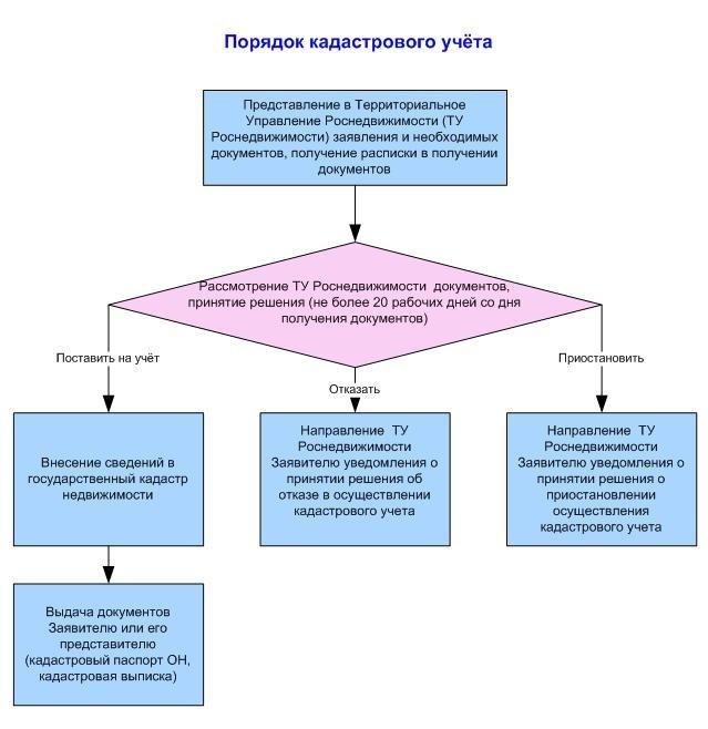 порядок постановки участка на учет