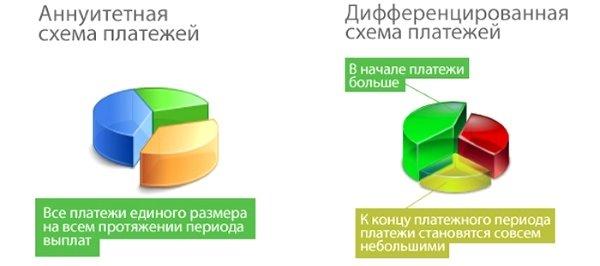 Схемы платежей